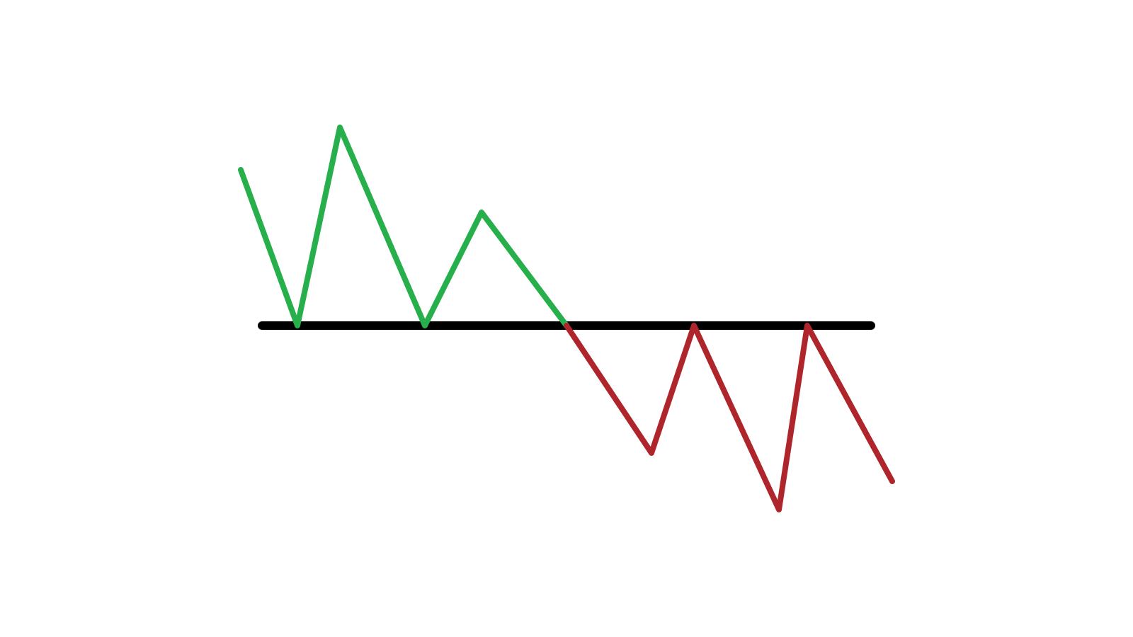 Guia para identificar quando o preço deseja escapar do suporte / resistência no Olymp Trade e as ações a serem tomadas